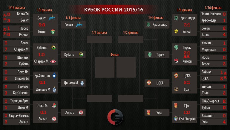 таблица матчей кубок гагарина 2016