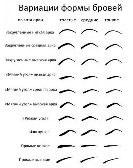 Как правильно подобрать форму брови в домашних условиях