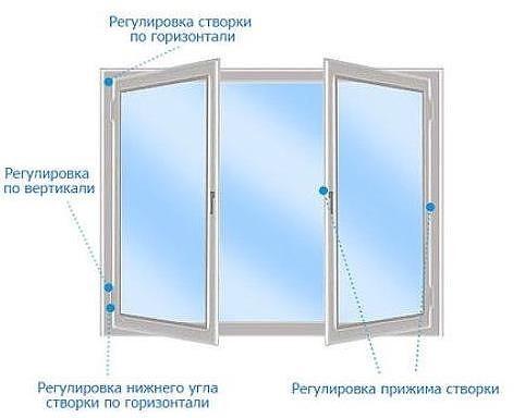 регулировка пластикового окна самостоятельно N1