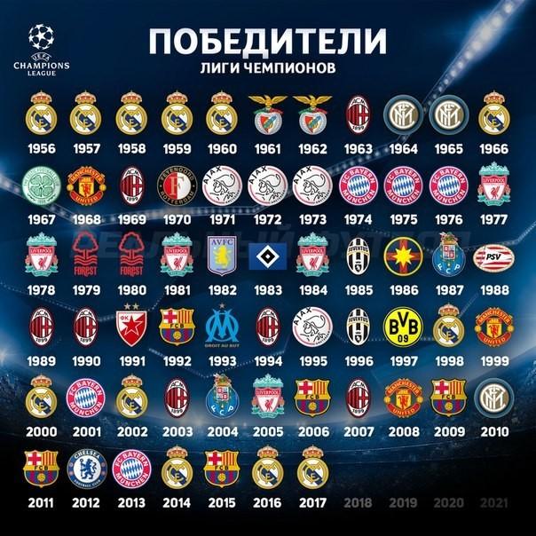 Победители Лиги Чемпионов Все