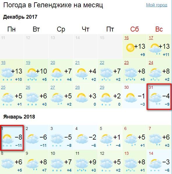 погода в геленджике от гисметео на 14 дней