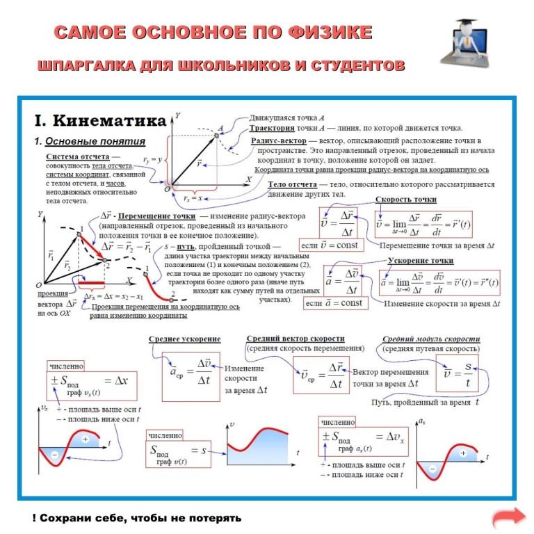 Скачать шпаргалки по физике на айфон