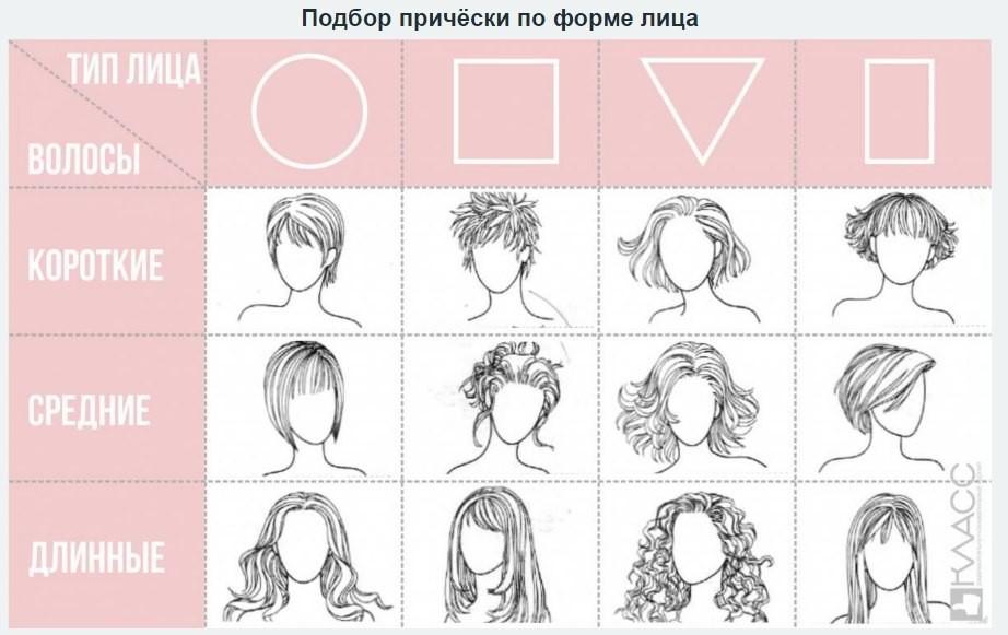 Основная задача при выборе прически заключается в визуальном вытягивании лица.
